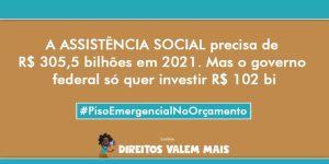 Card com o texto: a assistência social precisa de R$305,5 bilhões em 2021. Mas o governo federal só quer investir R$102 bi. #PisoEmergencialnoOrçamento