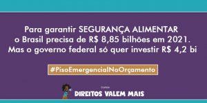 Card com o texto: Para garantir segurança alimentar, o Brasil precisa de R$8,85 bilhões em 2021. Mas o governo federal só quer investir R$4,2 bi. #PisoEmergencialnoOrçamento